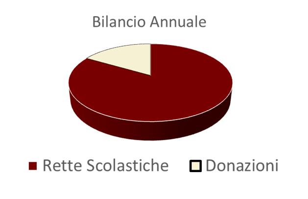 Bilancio Annuale